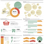 Infographic showing food waste in Britain