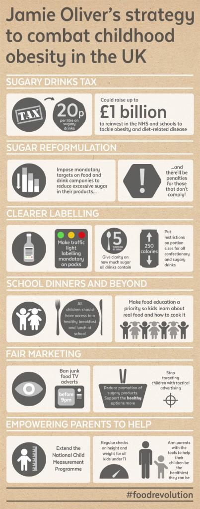Jamie Oliver's strategy to address childhood obesity