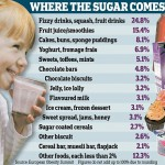 Sugary foods in children's diets