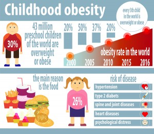 childhood obesity are we missing the Childhood obesity – are we missing the point dr kiara lewis (university of huddersfield) and abi mackenzie (kirklees metropolitan council) dr kiara lewis, head of division of health and wellbeing, university of huddersfield.