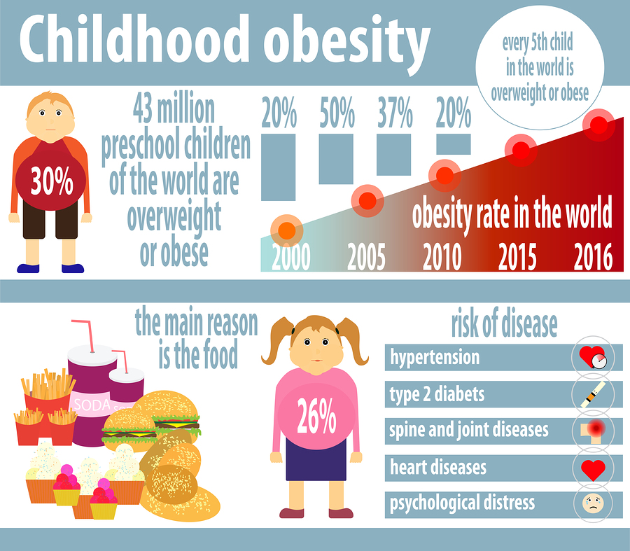 is it child obesity or child The upward trend in obesity and overweight among children continues unabated, with the biggest increases among the severely obese youngsters.