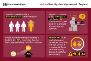 Blood pressure facts and figures (UK)