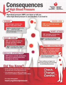 Problems associated with high blood pressure