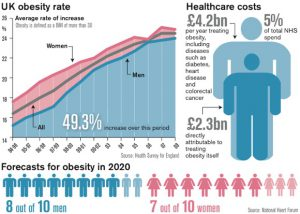 obesity statistics uk