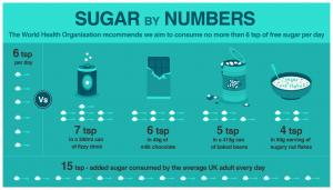 sugar-in-foods