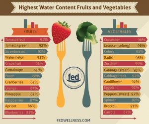 Plenty of vegetables and fruits have high water content, giving you lots of options for keeping your fluids topped up.
